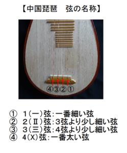 中国琵琶弦の名称
