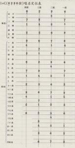中国琵琶調弦